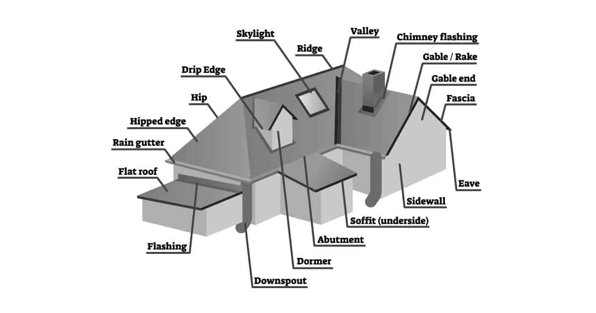 diagram of the parts of a roof