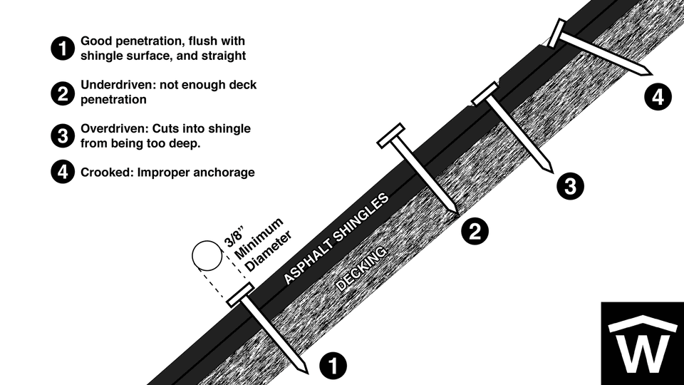 Image showing improper nailing and how to properly fasten shingles to a roof.